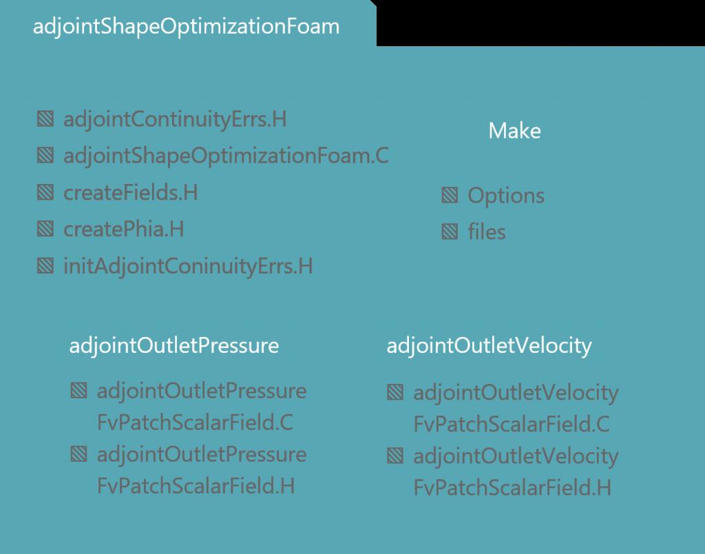 Adjoint Shape Optimization Foam フォルダ構成
